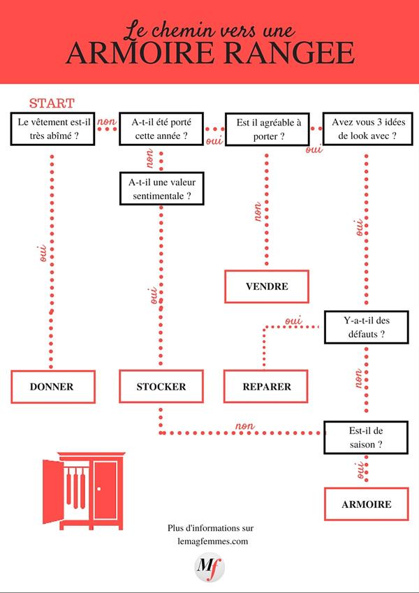 Guide du rangement de l'armoire