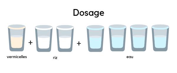 Dosage du riz, des vermicelles et de l'eau