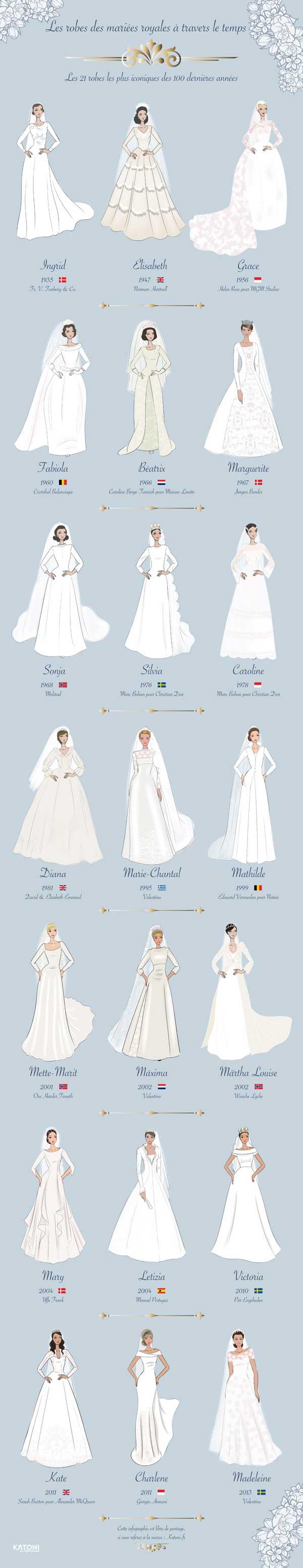 Robes de mariées royales source katoni.fr